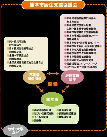 熊本市住宅支援協議会
