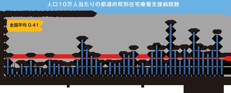 人口10万人当たりの都道府県別在宅療養支援病院数